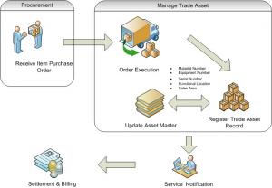 Trade Asset