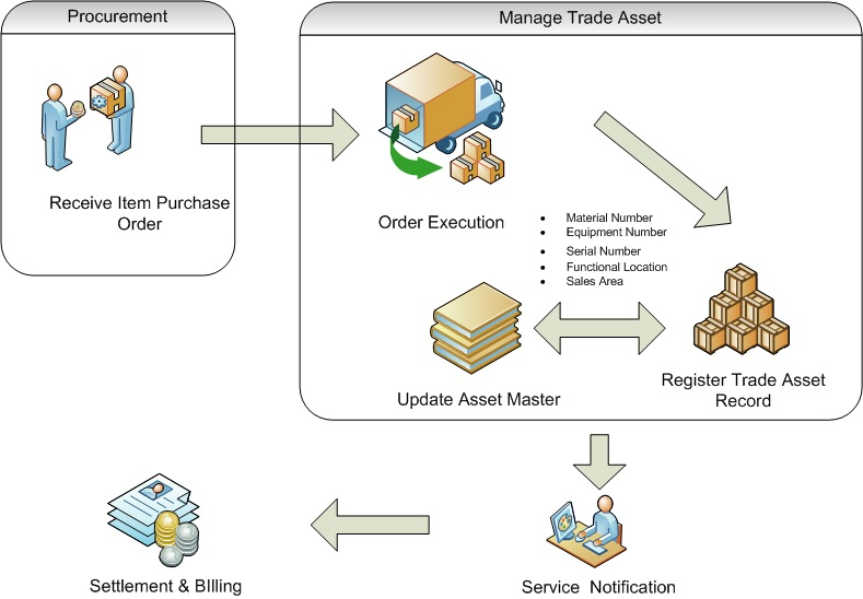 Introduction To Trade Asset Management In Sap Sap Expert