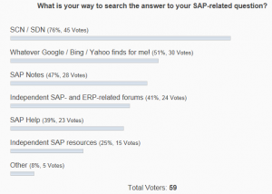 Results of SAP Questions poll
